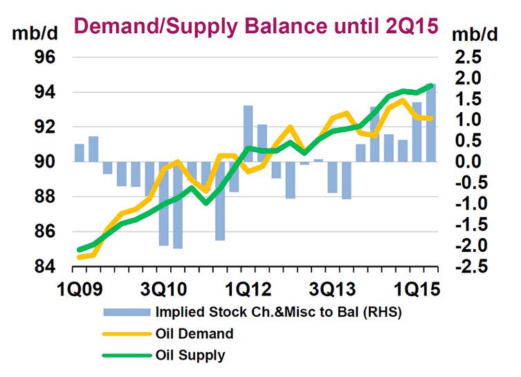 Poptávka, Nabídka, ceny ropy