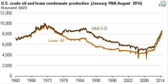 Produkce ropy v USA
