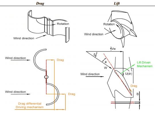 Princip funkce odporové (drag) a vztlakové (lift) turbíny. Zdroj: Alternative Power Sources, Sukrov, Lukutin