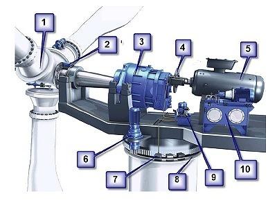 Komponenty větrné elektrárny