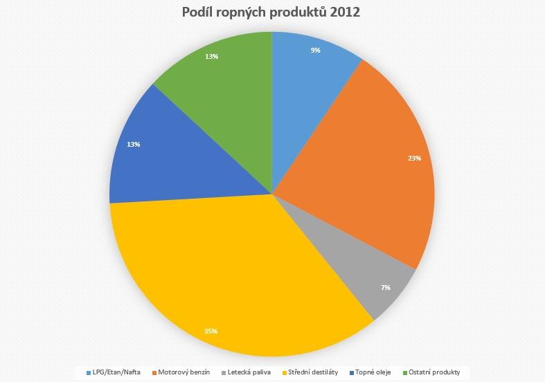 Podíl ropných produktů