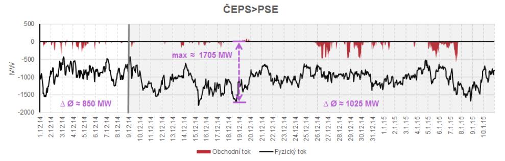 ČEPS_PSE