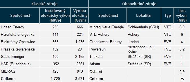 Přehled zdrojů společnosti EPH elektrické enrgie za rok 2013. Zdroj dat: epholding.cz
