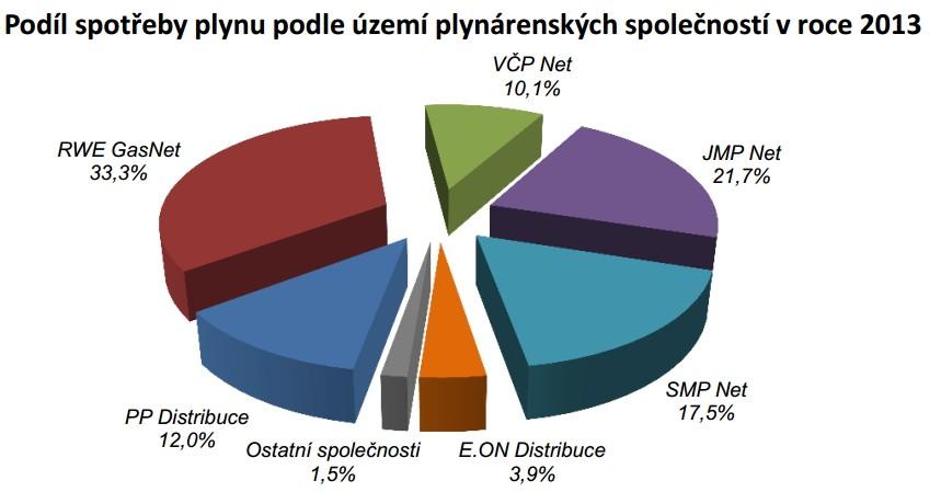 Podil_distribuce_plynu