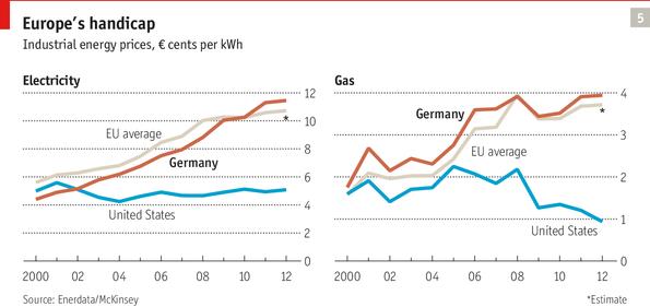 Cena elektřiny a plynu pro průmysl USA vs Evropa. Zdroj: Enerdata/McKinsey