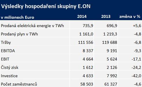 Výsledky hospodaření společnosti E.ON