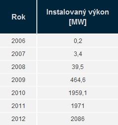 Vývoj instalovaného výkonu FVE, hodnoty jsou uvedeny vždy ke konci příslušného roku. Zdroj dat: ERÚ
