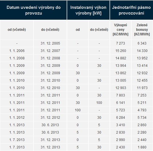 Vývoj výkupních cen FVE. Zdroj dat: ERÚ