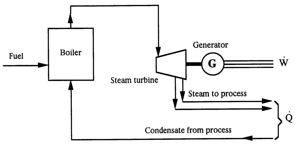 Kogenerace s protitlakou parní turbínou. Zdroj: lib.convdocs.org