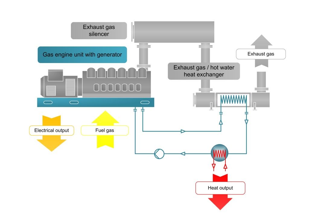 Gas Engine Cogeneration (iec-energy.by)