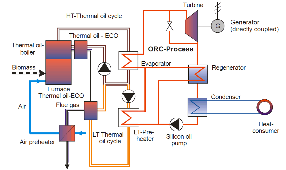 Kogenerace založení na spalování biomasy ve spojení s ORC cyklem. Zdroj: sunstore4.eu