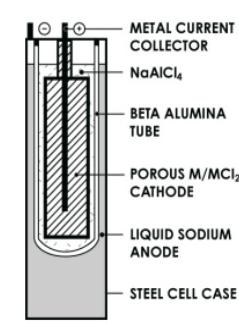 Konstrukce sodík-nikl-chlorid baterie