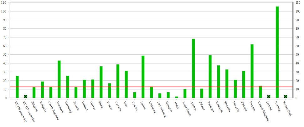 Srovnání podílů OZE na hrubé spotřebě elektřiny pro jednotlivé členské státy EU a ČR. Zdroj: Eurostat