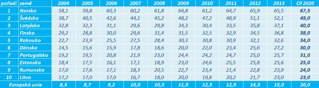 Evropské státy s největším podílem OZE na konečné hrubé spotřebě energie. Zdroj dat: Eurostat