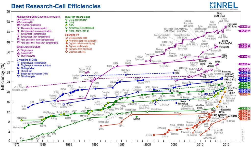 Nejvyšší dosažené laboratorní účinnosti fotovoltaických článků. Zdroj: National Renewable Energy Laboratory (NREL)