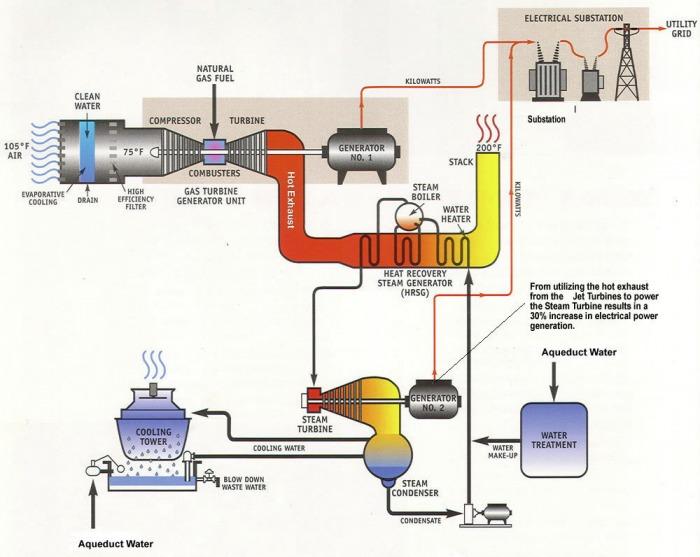 Schéma paroplynové elektárarny.