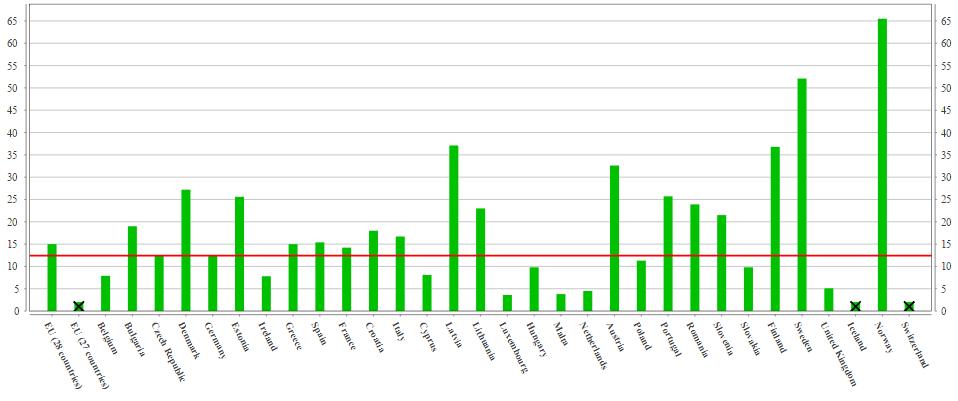 Srovnání podílu OZE na hrubé konečné spotřebě energie jednotlivých členských států EU a ČR. Zdroj: Eurostat