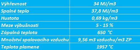 Charakteristické vlastnosti zemního plynu. Zdroj dat: www.zemniplyn.cz