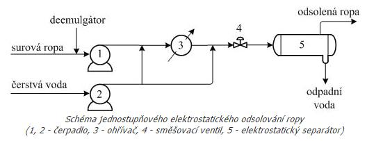 Zdroj: www.petroleum.cz
