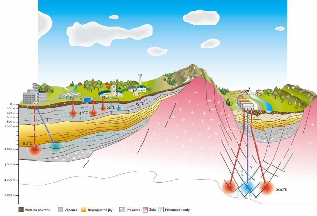 Využití geotermální energie. Zdroj: brgm.fr