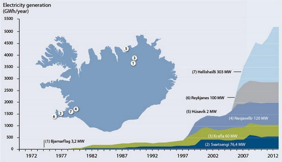 Výroba elektrické energie v geotermálních elektrárnách na Islandu. Zdroj: nea.is