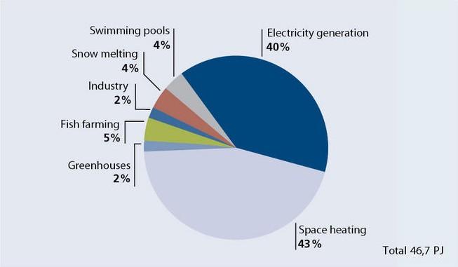 Způsob využití geotermální energie na Islandu, 2013. Zdroj: nea.is