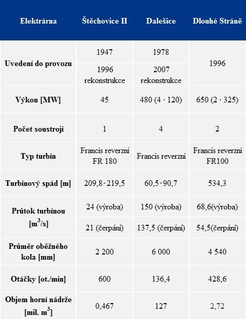 Parametry přečerpávacích vodních elektráren v ČR