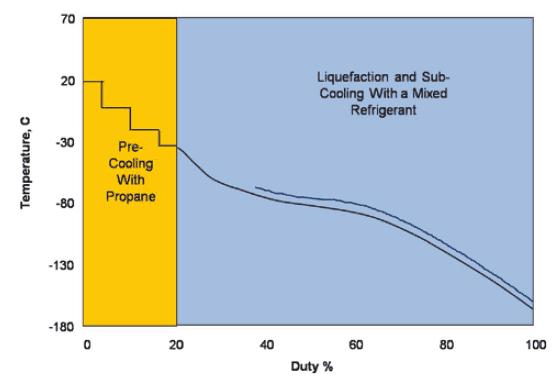 C3MR cyklus zkapalňování zemního plynu. Zdroj: LNGINDUSTRY.COM