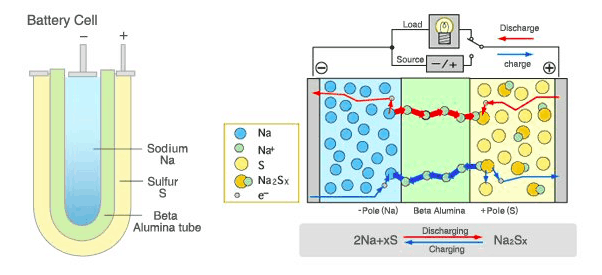 Schéma sodíkové baterie. Zdroj: www.twinkletoesengineering.info