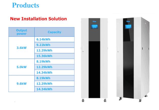 Produkty Trina Solar Zdroj: http://cleantechnica.com
