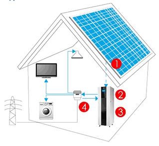 Ukázka systému. Zdroj: http://www.trinasolar.com