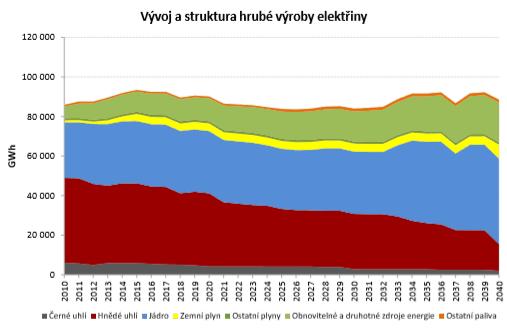 Zdroj: MPO - Aktualizace státní energetické koncepce České republiky (Praha - prosinec 2014)