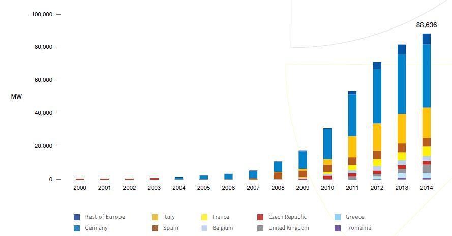 Vývoj instaovaného výkonu FVE v zemích EU. Zdroj: SolarPower Europe - Global Market Outlook 2015-2019