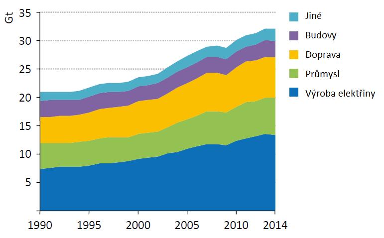 Podíl jednotlivých odvětví na světových emisí CO2. Zdroj: IEA (upraveno)