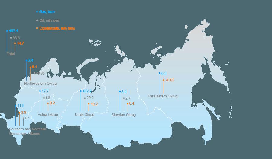 Těžba plynu, ropy a kondenzátu plynu Gazpromu vzhledem k jejich lokalitě, 2014. Zdroj Gazprom