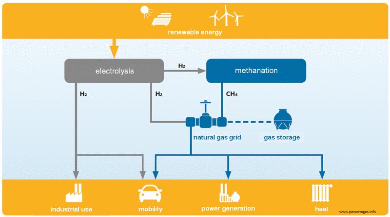 Aplikace technologie Power to Gas. Zdroj: dena