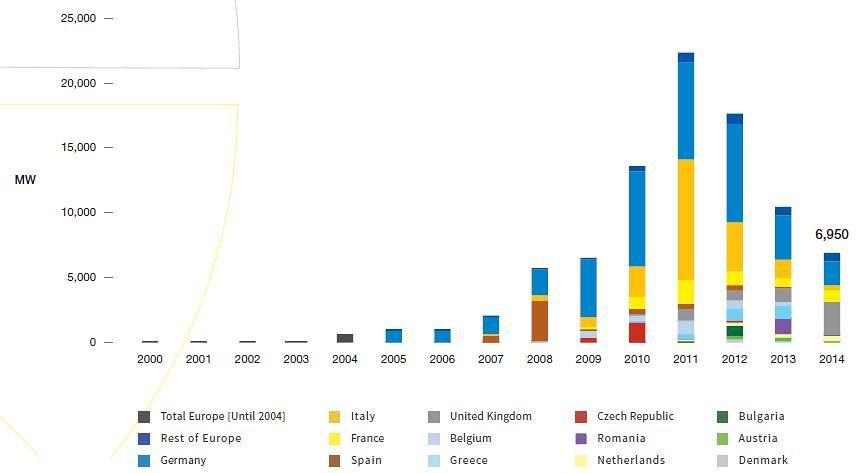 Vývoj nové istalované kapacity FVE v Evropě. Zdroj: PowerSolar Europe - Global Market Outlook 2015-2019