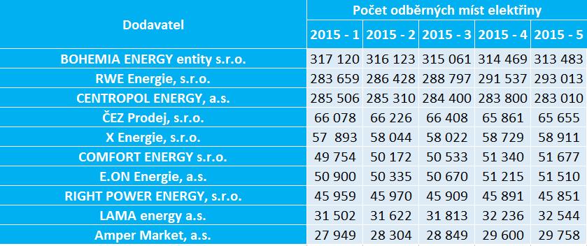 Vývoj počtu odběrných míst v roce 2015 - alternativní dodavatelé