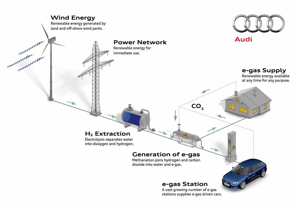 Projekt výroby plynných paliv Audi. Zdroj: Audi