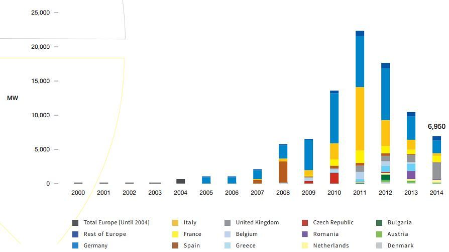 Zdroj: SolarPower Europe - Global Market Outlook For Solar Power / 2015 - 2019