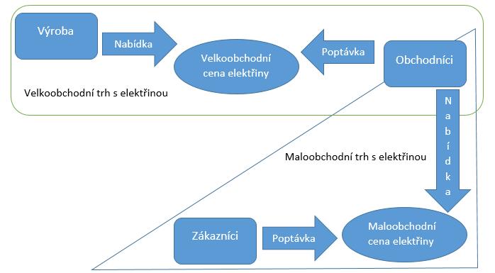 Grafické znázornění fungování trhu s elektřinou