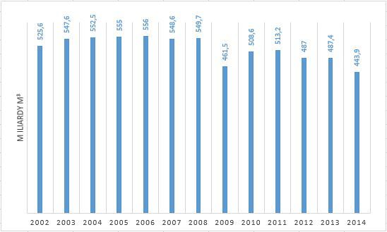 Vývoj produkce plynu společnosti Gazprom. Zdroj dat: Gazprom
