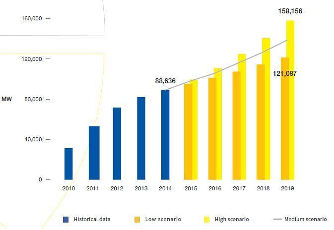 Očekávaný vývoj celkové instalované kapacity FVE v EU. Zdroj: SolarPower Europe - Global Market Outlook for Solar Power 2015-2019