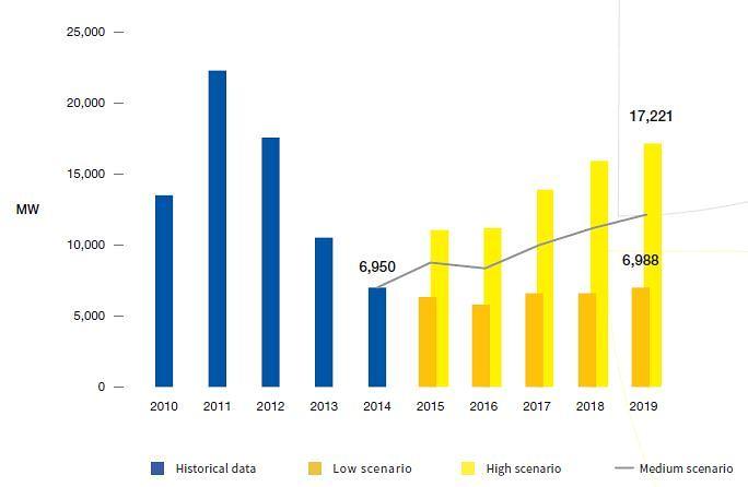 Očekávaný vývoj roční instaované kapacity FVE v EU.