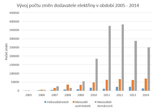 Graf vývoje ročního počtu změn dodavatel elektřiny za období 2005 - 2015