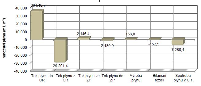 Bilance plynárenské soustavy ČR v roce 2014. Zdroj: