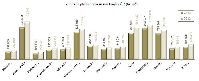 Zdroj: ERÚ - Roční zpráva o provozu plynárenské soustavy ČR v roce 2014