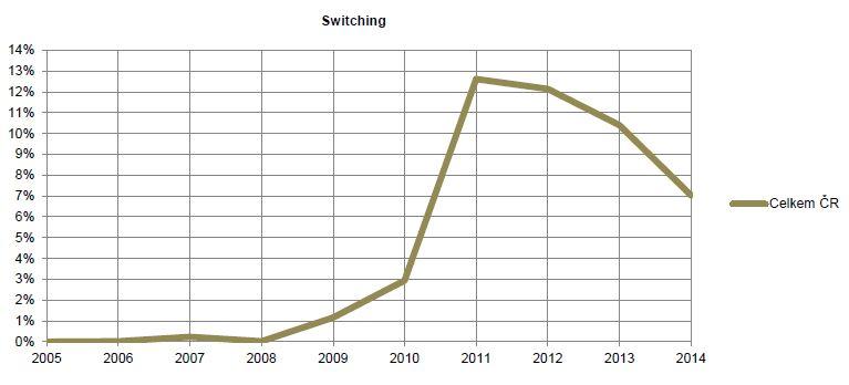 Switching od 2005