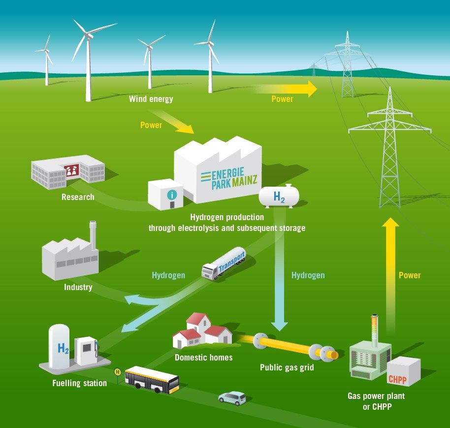 Schéma provozu Energieparku v Mohuči. Zdroj: energiepark-mainz.de