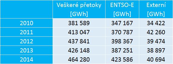 pretoky energie 2010-2014